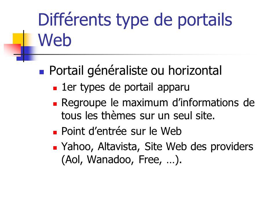 Différents type de portails Web Portail généraliste ou horizontal 1er types de portail apparu Regroupe le maximum dinformations de tous les thèmes sur un seul site.