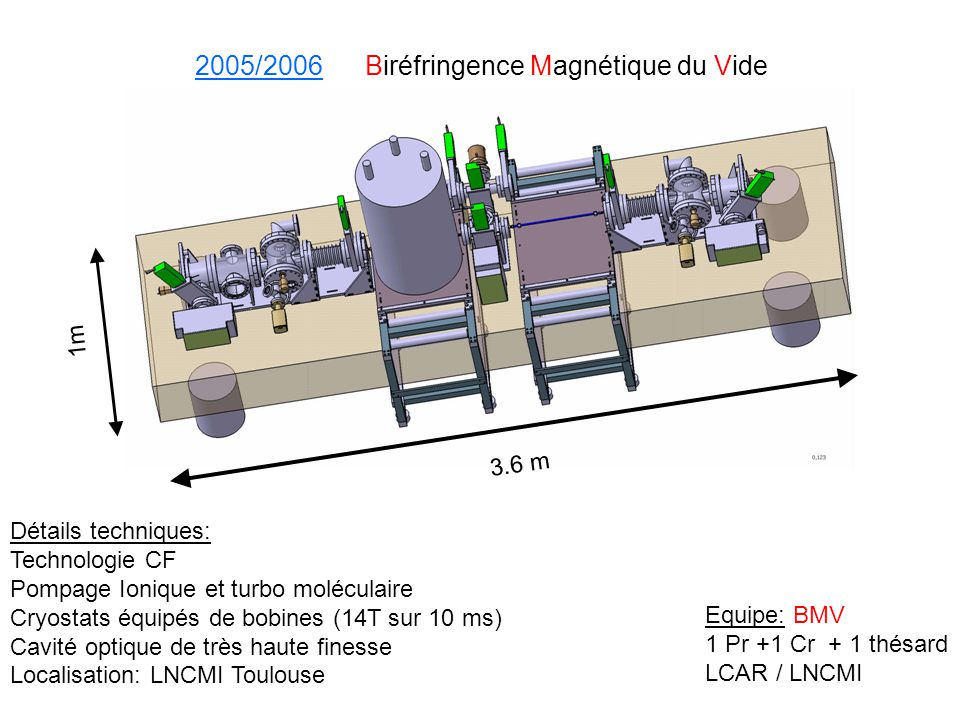 24 m 1m 2006/2007 Photo régénération de bosons de faible masse Equipe: BMV 1 Pr +2 Cr + 1 thésard LCAR / LNCMI / LULI Détails techniques: Ligne à vide 24m Technologie Iso K et CF Pompage turbo moléculaire Cryostats équipés de bobines Champs magnétique 14T /10 ms Détecteur de photons unique Localisation: LULI Palaiseau