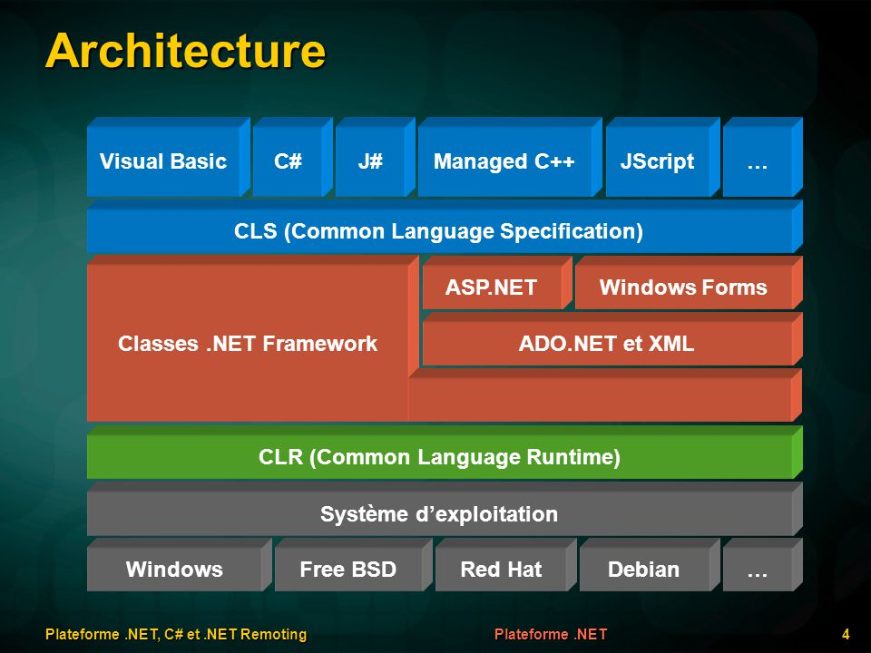 Architecture Visual Basic CLS (Common Language Specification) ASP.NET CLR (Common Language Runtime) Système dexploitation C#J#Managed C++JScript… ADO.