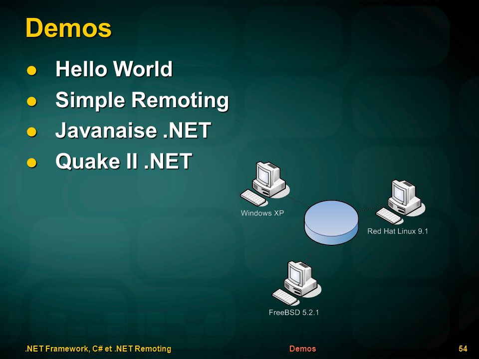 Demos Hello World Hello World Simple Remoting Simple Remoting Javanaise.NET Javanaise.NET Quake II.NET Quake II.NET.NET Framework, C# et.NET Remoting