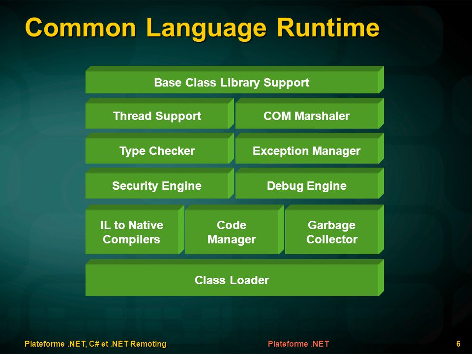 Common Language Runtime Plateforme.NET, C# et.NET Remoting 6 Plateforme.NET Class Loader IL to Native Compilers Code Manager Garbage Collector Securit