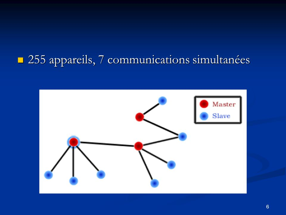 6 255 appareils, 7 communications simultanées 255 appareils, 7 communications simultanées