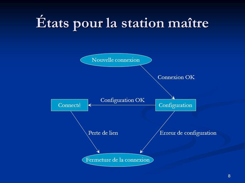 8 États pour la station maître Nouvelle connexion Configuration Connexion OK Connecté Configuration OK Fermeture de la connexion Perte de lienErreur d