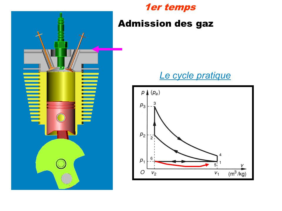 Admission des gaz 1er temps Le cycle pratique