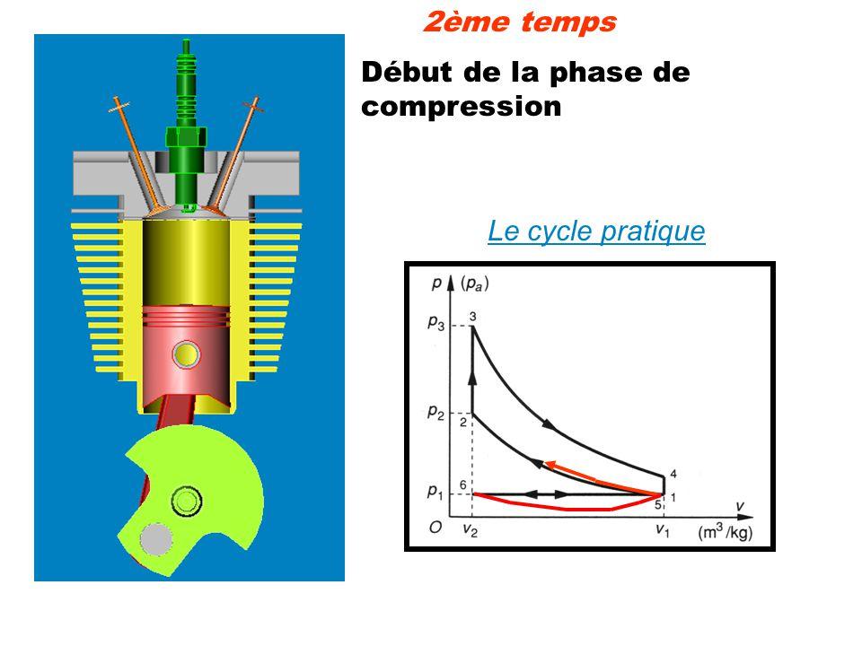 Début de la phase de compression 2ème temps Le cycle pratique