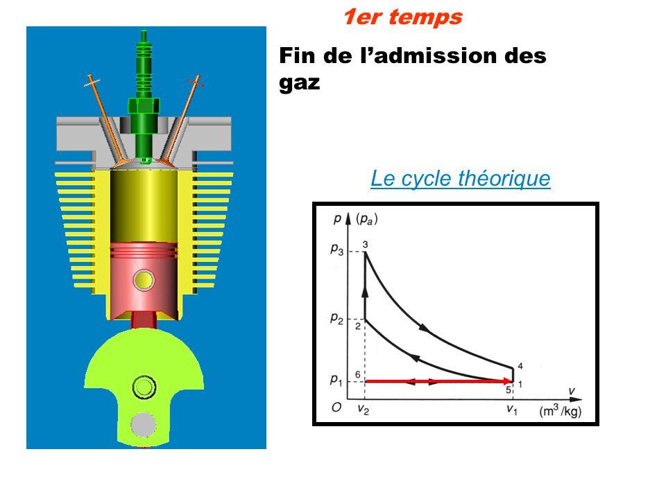 Fin de ladmission des gaz Le cycle théorique 1er temps