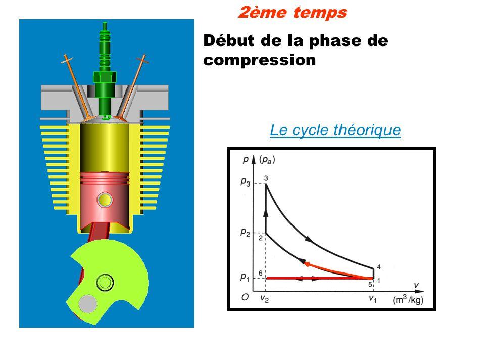 Début de la phase de compression Le cycle théorique 2ème temps