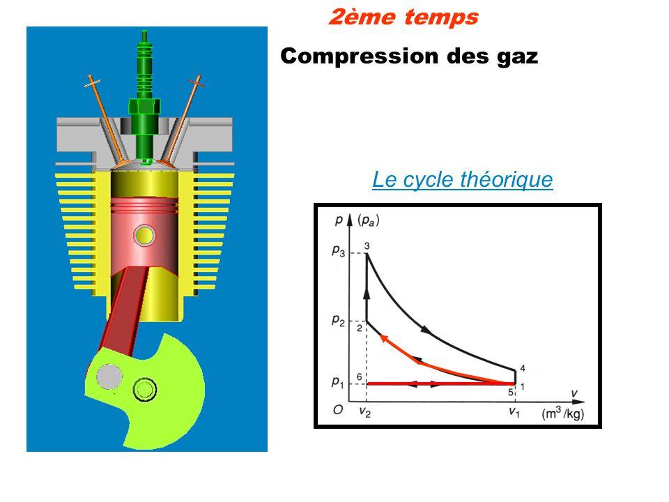 Compression des gaz Le cycle théorique 2ème temps