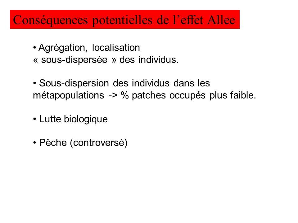 Conséquences potentielles de leffet Allee Agrégation, localisation « sous-dispersée » des individus. Sous-dispersion des individus dans les métapopula