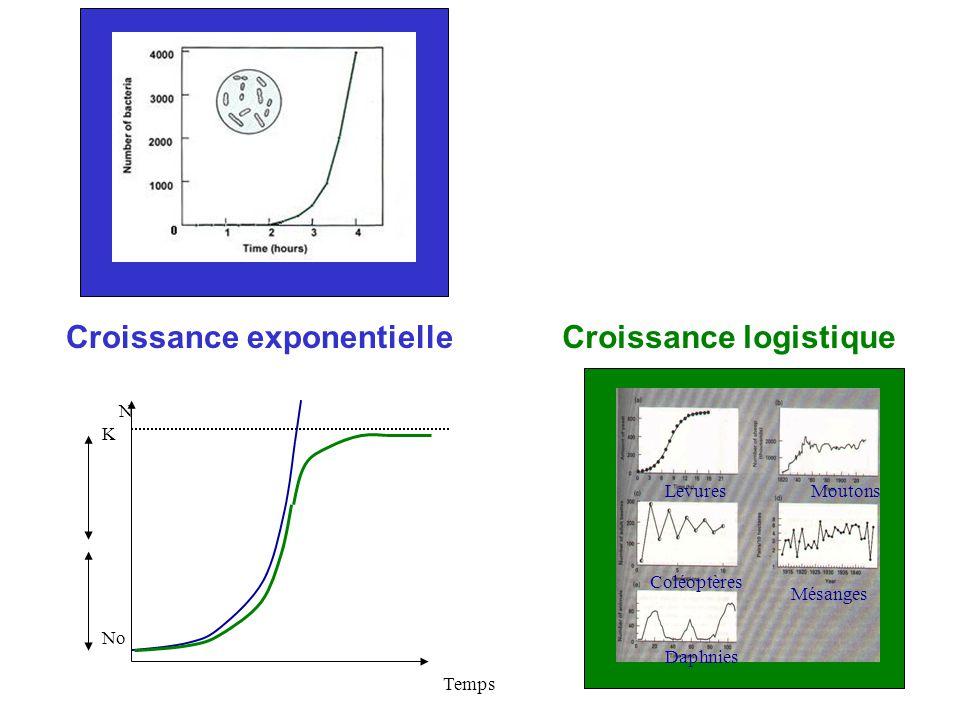 Temps N No K Croissance exponentielleCroissance logistique Daphnies Levures Coléoptères Mésanges Moutons