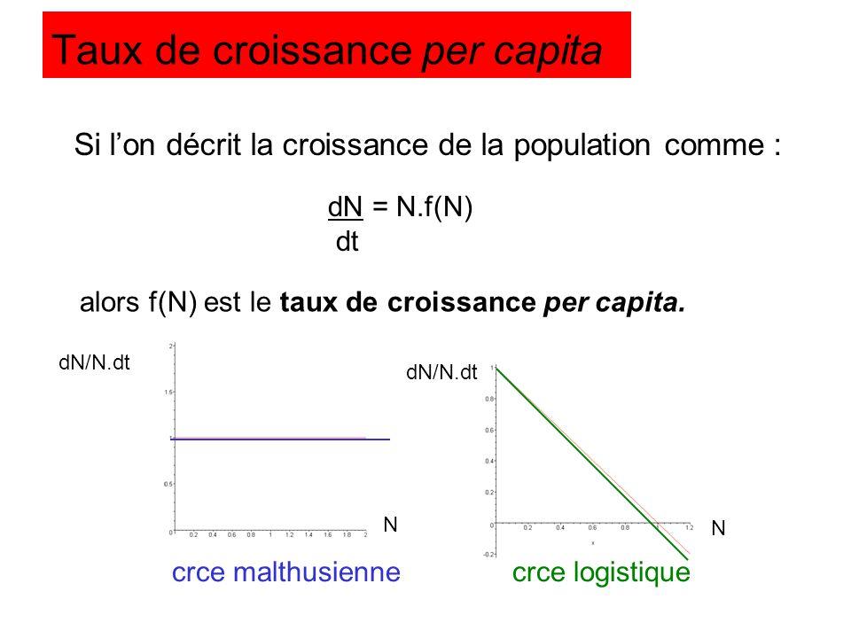 Taux de croissance per capita Si lon décrit la croissance de la population comme : alors f(N) est le taux de croissance per capita. crce malthusiennec