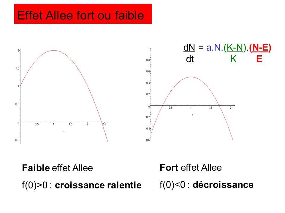 Effet Allee fort ou faible Faible effet Allee f(0)>0 : croissance ralentie Fort effet Allee f(0)<0 : décroissance dN = a.N.(K-N).(N-E) dt K E