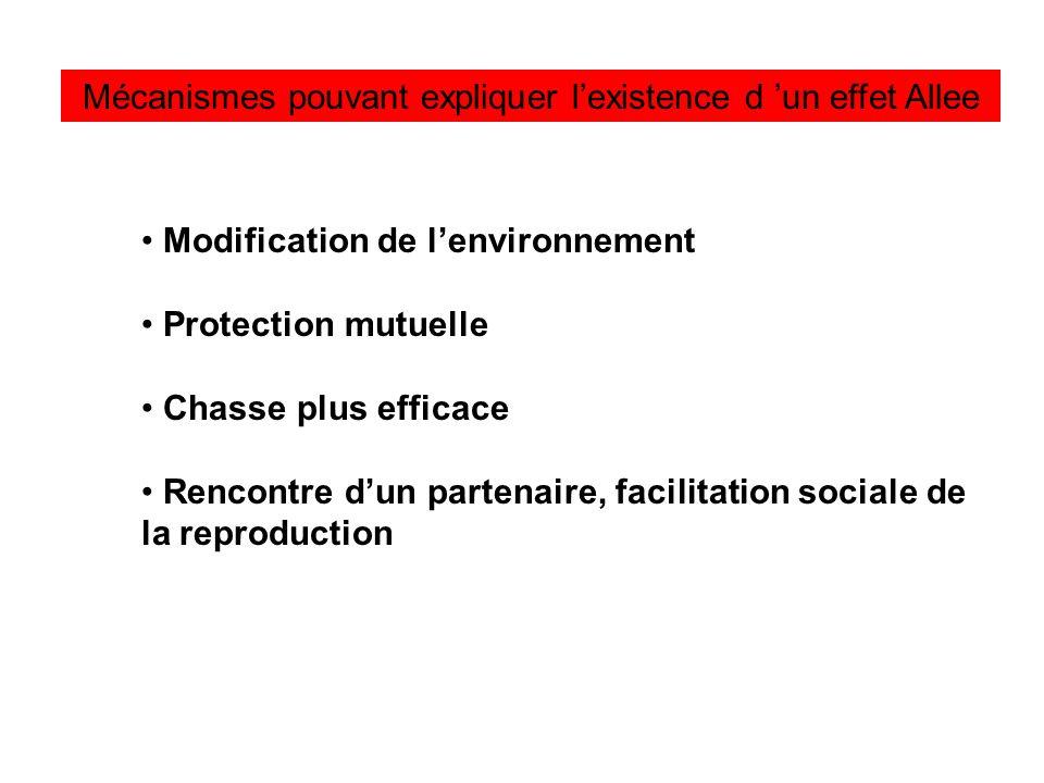 Mécanismes pouvant expliquer lexistence d un effet Allee Modification de lenvironnement Protection mutuelle Chasse plus efficace Rencontre dun partenaire, facilitation sociale de la reproduction