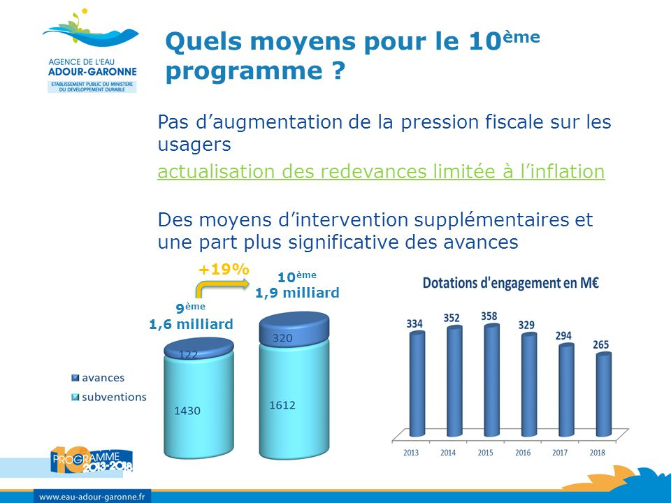9 ème programme10 ème programme Un rééquilibrage dans les domaines dintervention et les priorités