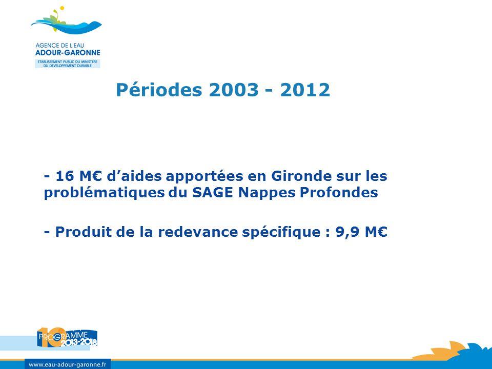 Périodes 2003 - 2012 - 16 M daides apportées en Gironde sur les problématiques du SAGE Nappes Profondes - Produit de la redevance spécifique : 9,9 M