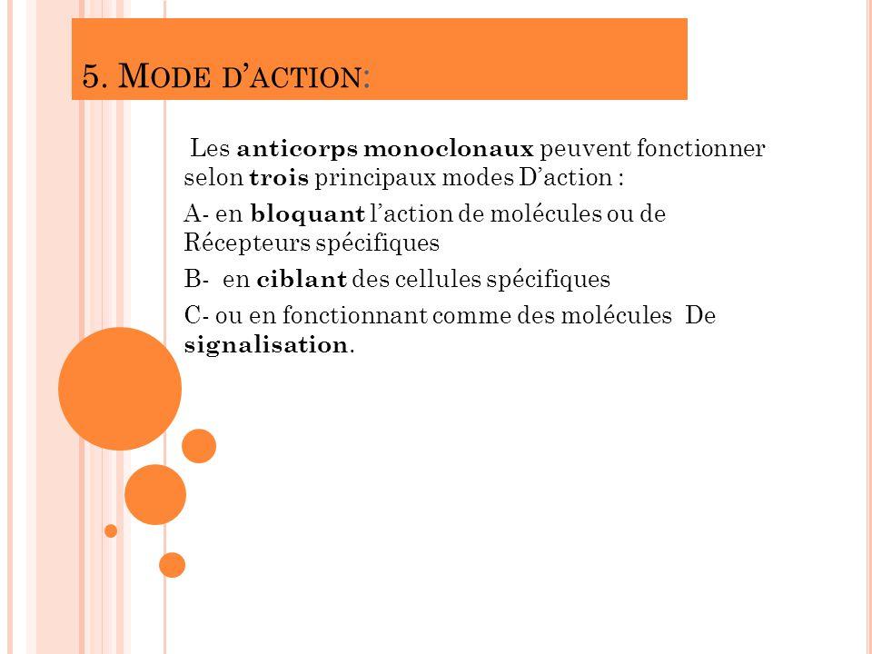 5. M ODE D ACTION : Les anticorps monoclonaux peuvent fonctionner selon trois principaux modes Daction : A- en bloquant laction de molécules ou de Réc