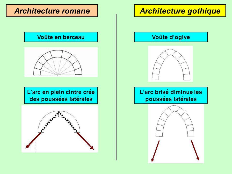 Architecture romaneArchitecture gothique Hauteur limitée Forme extérieure massive Edifices hauts et fins Eglise St-Martin à Plaisance (Aveyron) Eglise