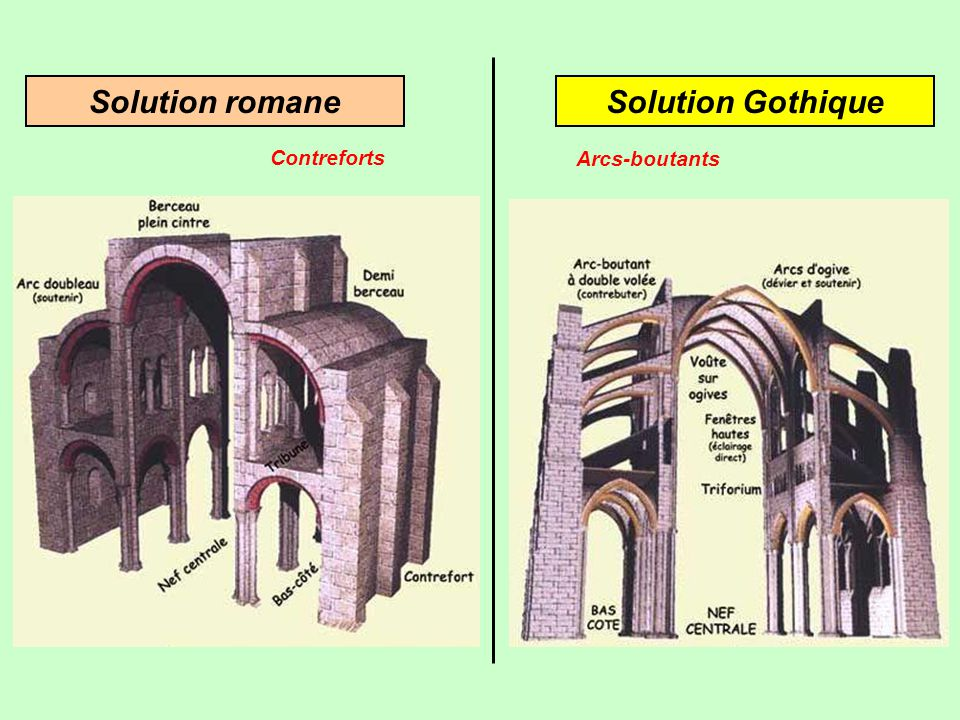 Solution GothiqueSolution romane Contreforts