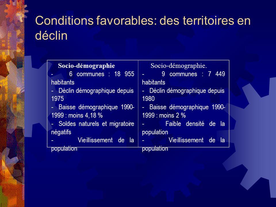 Conditions favorables: des territoires en déclin Socio-démographie - 6 communes : 18 955 habitants - Déclin démographique depuis 1975 - Baisse démographique 1990- 1999 : moins 4,18 % - Soldes naturels et migratoire négatifs - Vieillissement de la population Socio-démographie.