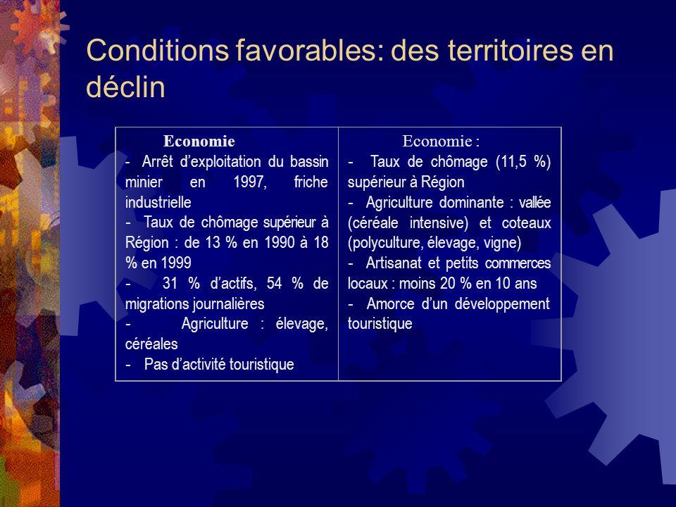 Conditions favorables: des territoires en déclin Economie - Arrêt dexploitation du bassin minier en 1997, friche industrielle - Taux de chômage supéri