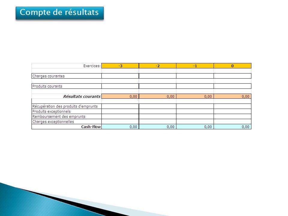Compte de résultats