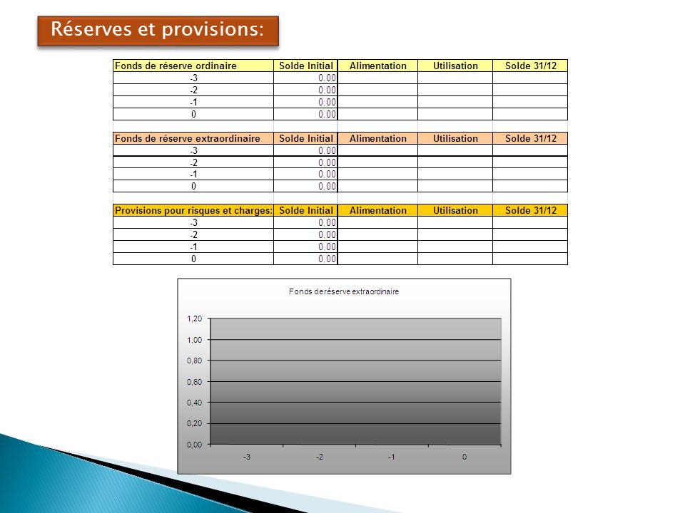 Réserves et provisions: