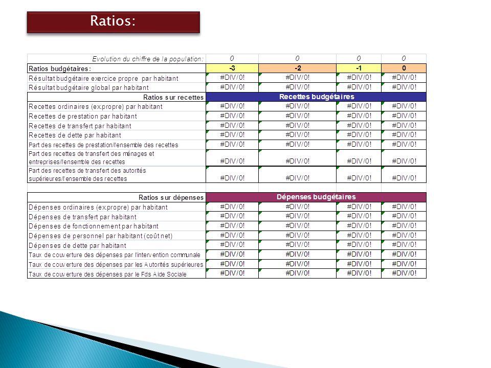 Ratios: