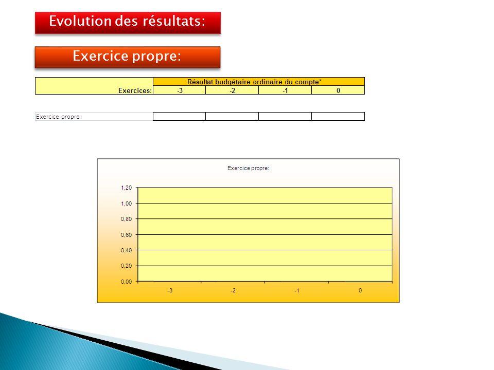 Evolution des résultats: Exercice propre: