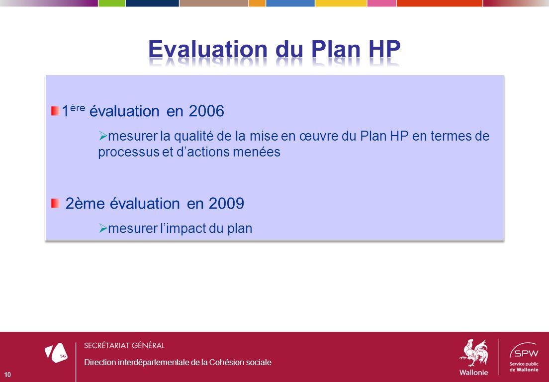 Direction interdépartementale de la Cohésion sociale 10 1 ère évaluation en 2006 mesurer la qualité de la mise en œuvre du Plan HP en termes de processus et dactions menées 2ème évaluation en 2009 mesurer limpact du plan 1 ère évaluation en 2006 mesurer la qualité de la mise en œuvre du Plan HP en termes de processus et dactions menées 2ème évaluation en 2009 mesurer limpact du plan