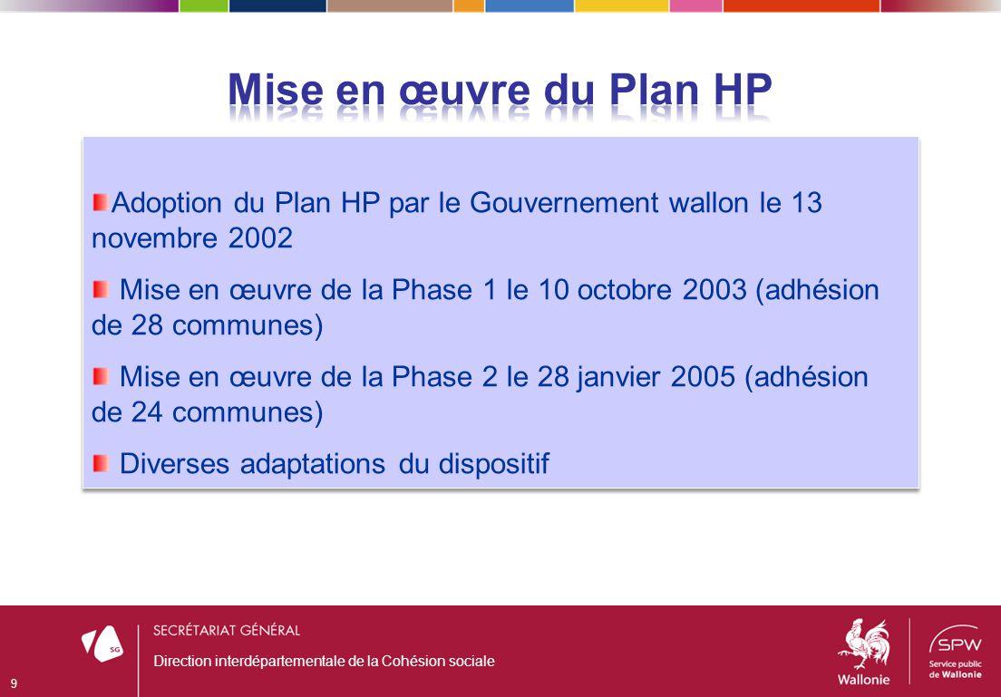 Direction interdépartementale de la Cohésion sociale 9 Adoption du Plan HP par le Gouvernement wallon le 13 novembre 2002 Mise en œuvre de la Phase 1 le 10 octobre 2003 (adhésion de 28 communes) Mise en œuvre de la Phase 2 le 28 janvier 2005 (adhésion de 24 communes) Diverses adaptations du dispositif Adoption du Plan HP par le Gouvernement wallon le 13 novembre 2002 Mise en œuvre de la Phase 1 le 10 octobre 2003 (adhésion de 28 communes) Mise en œuvre de la Phase 2 le 28 janvier 2005 (adhésion de 24 communes) Diverses adaptations du dispositif