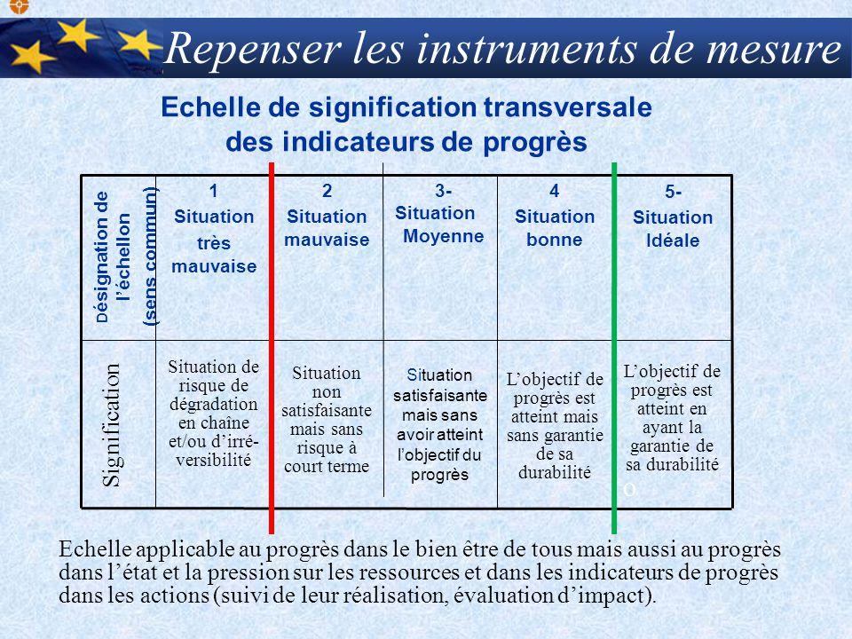 Echelle de signification transversale des indicateurs de progrès Situation satisfaisante mais sans avoir atteint lobjectif du progrès 5- Situation Idé