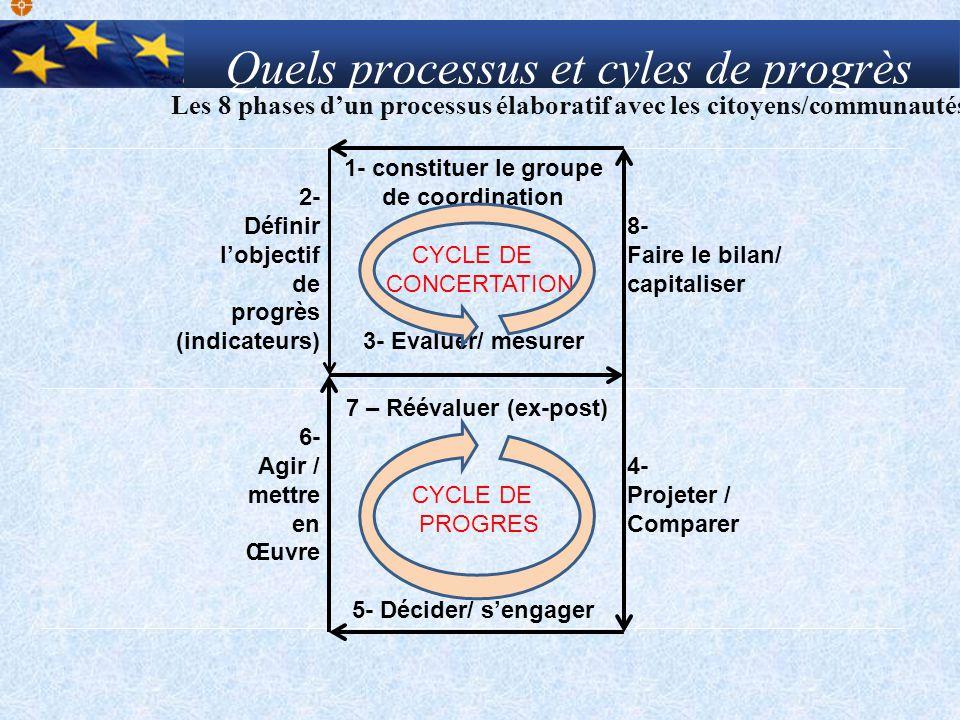 Quels processus et cyles de progrès Les 8 phases dun processus élaboratif avec les citoyens/communautés 2- Définir lobjectif de progrès (indicateurs)