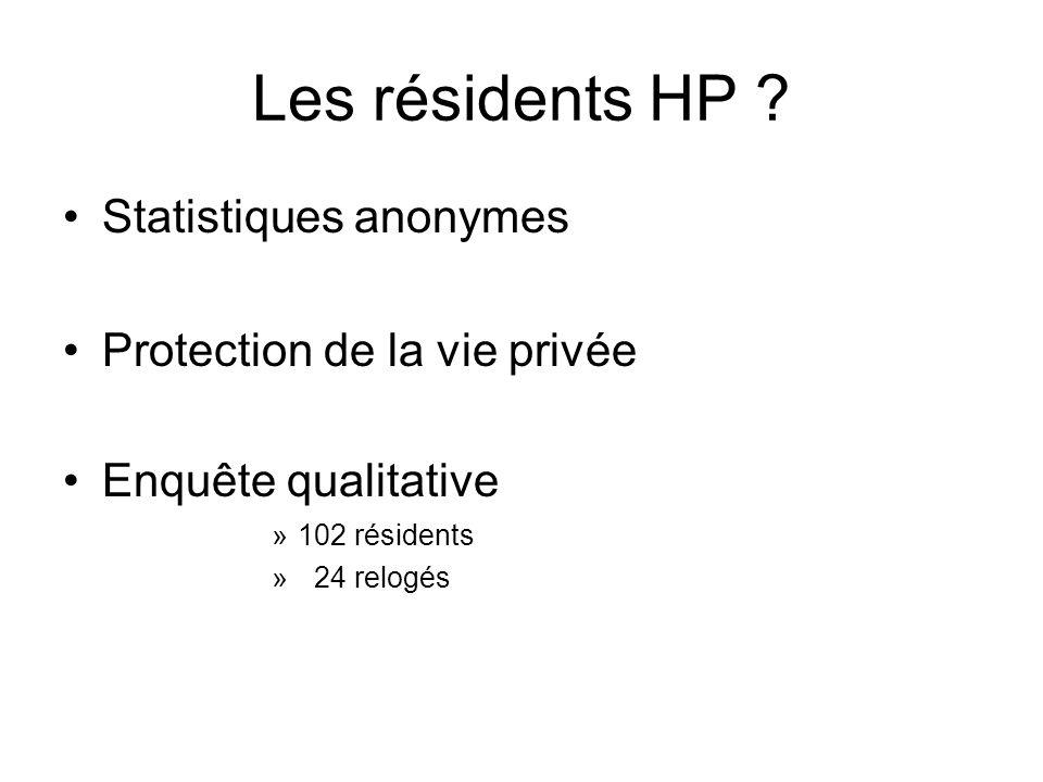 Les résidents HP ? Statistiques anonymes Protection de la vie privée Enquête qualitative »102 résidents » 24 relogés