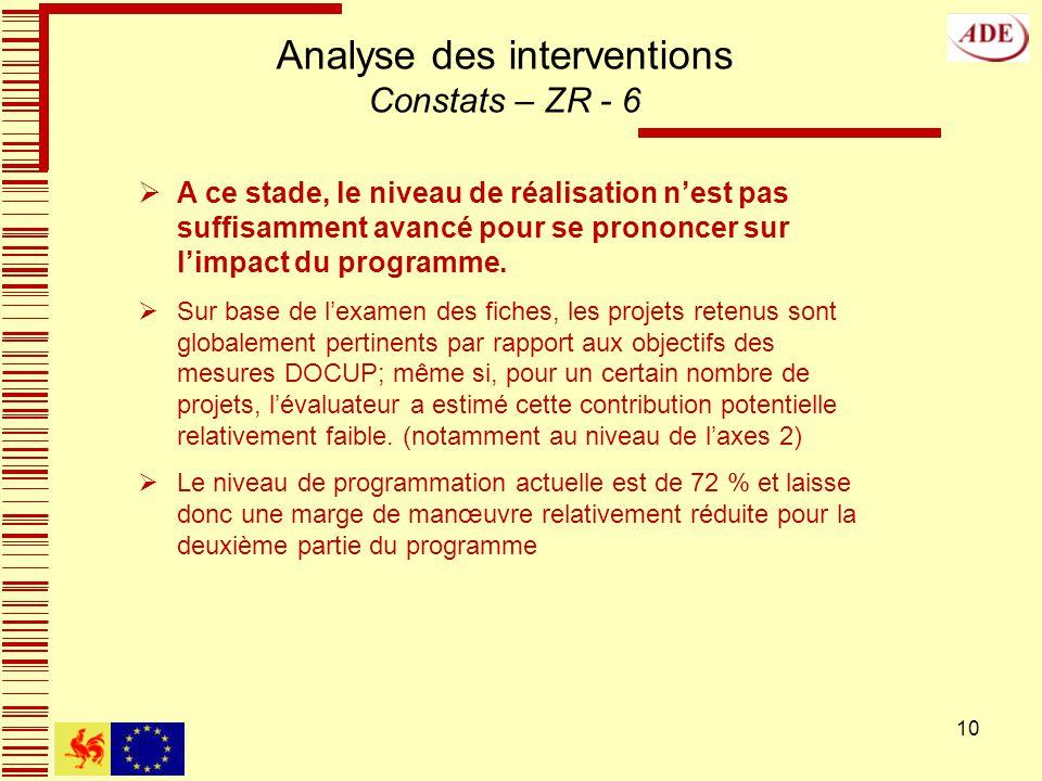 10 Analyse des interventions Constats – ZR - 6 A ce stade, le niveau de réalisation nest pas suffisamment avancé pour se prononcer sur limpact du programme.