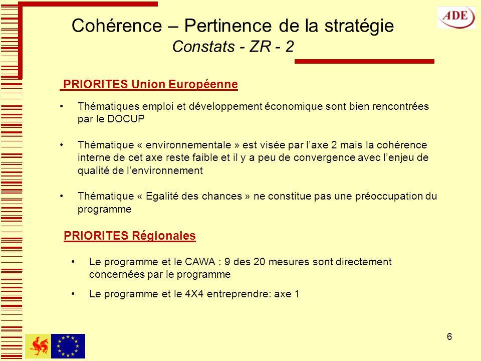 6 Cohérence – Pertinence de la stratégie Constats - ZR - 2 PRIORITES Union Européenne Thématiques emploi et développement économique sont bien rencontrées par le DOCUP Thématique « environnementale » est visée par laxe 2 mais la cohérence interne de cet axe reste faible et il y a peu de convergence avec lenjeu de qualité de lenvironnement Thématique « Egalité des chances » ne constitue pas une préoccupation du programme PRIORITES Régionales Le programme et le CAWA : 9 des 20 mesures sont directement concernées par le programme Le programme et le 4X4 entreprendre: axe 1