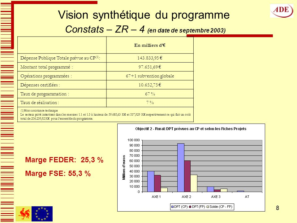 8 Vision synthétique du programme Constats – ZR – 4 (en date de septembre 2003) En milliers d Dépense Publique Totale prévue au CP (1) :143.833,95 Montant total programmé :97.651,69 Opérations programmées :67+1 subvention globale Dépenses certifiées :10.652,75 Taux de programmation :67 % Taux de réalisation :7 % (1)Hors assistance technique Le secteur privé intervient dans les mesures 1.1 et 1.3 à hauteur de 59.685,63 K et 537,929 K respectivement ce qui fait un coût total de 206.239,92 K pour lensemble du programme.