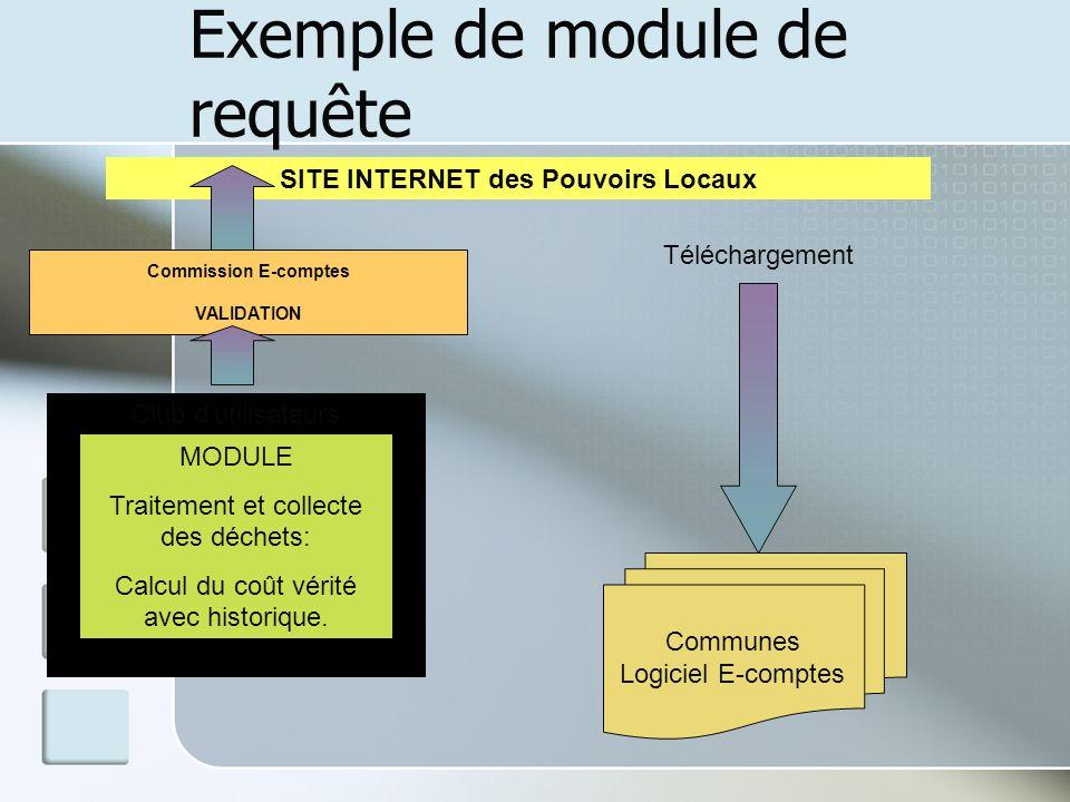 Exemple de module de requête Club dutilisateurs MODULE Traitement et collecte des déchets: Calcul du coût vérité avec historique. Commission E-comptes