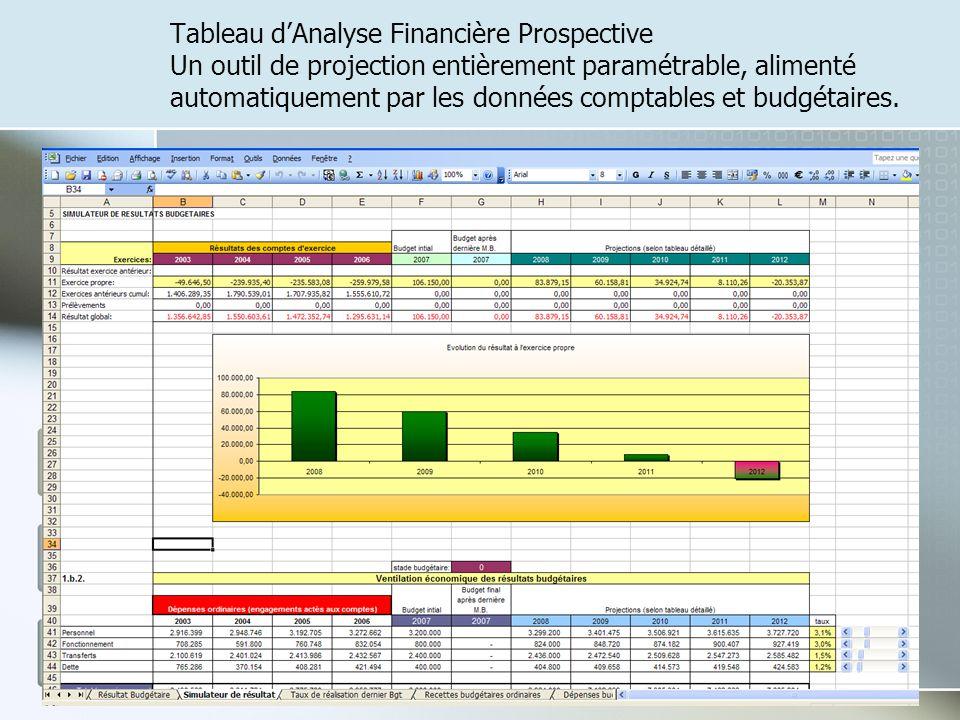 Tableau dAnalyse Financière Prospective Un outil de projection entièrement paramétrable, alimenté automatiquement par les données comptables et budgét