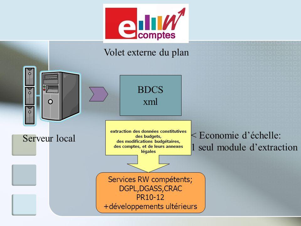 Serveur local BDCS xml extraction des données constitutives des budgets, des modifications budgétaires, des comptes, et de leurs annexes légales Servi