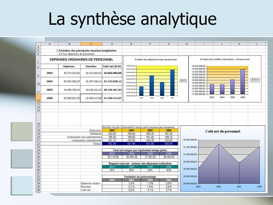 La synthèse analytique