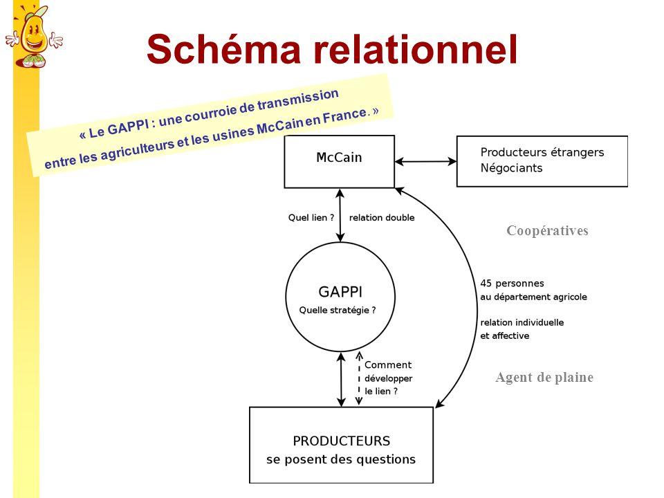 Schéma relationnel Coopératives Agent de plaine « Le GAPPI : une courroie de transmission entre les agriculteurs et les usines McCain en France. »