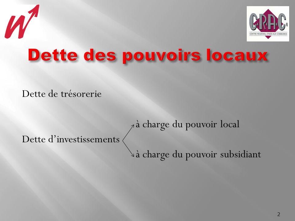 Qui .Communes, CPAS, Provinces Quoi . Dette consolidée dinvestissements du pouvoir local Quand .