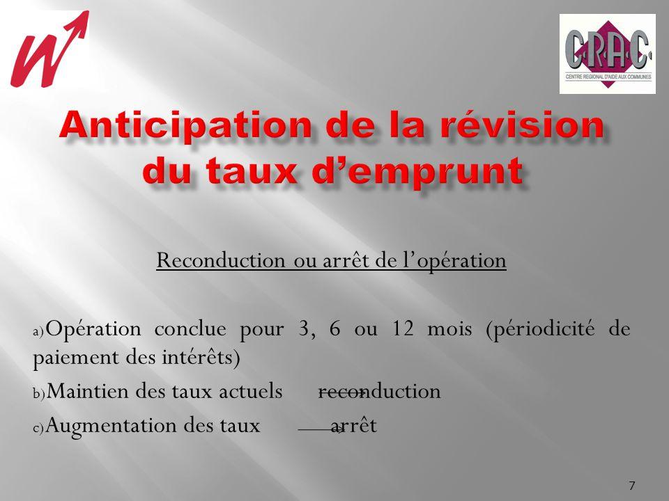 Reconduction ou arrêt de lopération a) Opération conclue pour 3, 6 ou 12 mois (périodicité de paiement des intérêts) b) Maintien des taux actuels reconduction c) Augmentation des taux arrêt 7