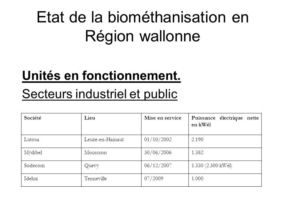 Etat de la biométhanisation en Région wallonne Unités en fonctionnement. Secteurs industriel et public SociétéLieuMise en servicePuissance électrique