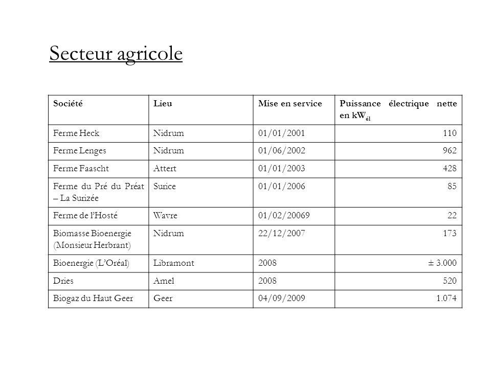 Secteur agricole SociétéLieuMise en servicePuissance électrique nette en kW él Ferme HeckNidrum01/01/2001110 Ferme LengesNidrum01/06/2002962 Ferme Faa