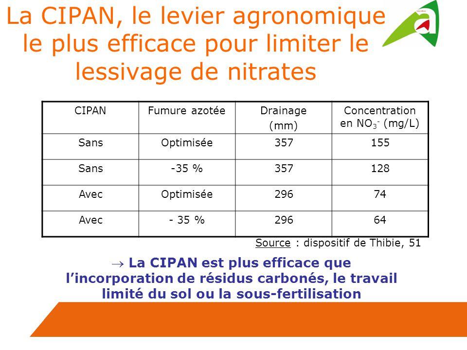 La CIPAN, le levier agronomique le plus efficace pour limiter le lessivage de nitrates CIPANFumure azotéeDrainage (mm) Concentration en NO 3 - (mg/L) SansOptimisée357155 Sans-35 %357128 AvecOptimisée29674 Avec- 35 %29664 Source : dispositif de Thibie, 51 La CIPAN est plus efficace que lincorporation de résidus carbonés, le travail limité du sol ou la sous-fertilisation