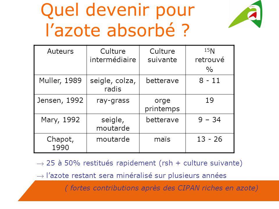 Quel devenir pour lazote absorbé ? AuteursCulture intermédiaire Culture suivante 15 N retrouvé % Muller, 1989seigle, colza, radis betterave8 - 11 Jens