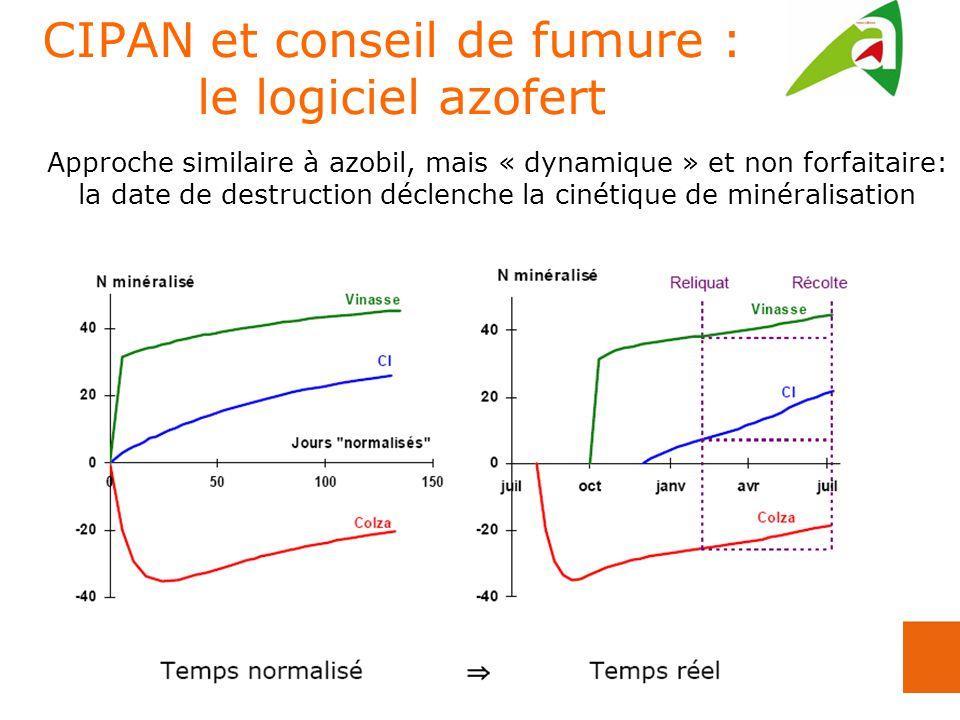 CIPAN et conseil de fumure : le logiciel azofert Approche similaire à azobil, mais « dynamique » et non forfaitaire: la date de destruction déclenche la cinétique de minéralisation
