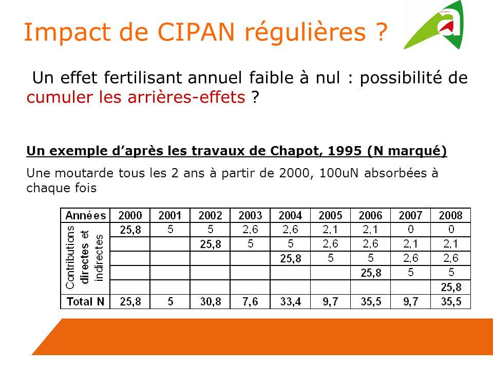 Impact de CIPAN régulières ? Un effet fertilisant annuel faible à nul : possibilité de cumuler les arrières-effets ? Un exemple daprès les travaux de