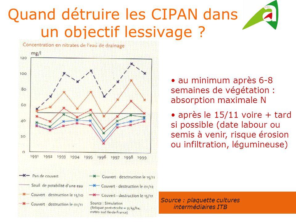 Quand détruire les CIPAN dans un objectif lessivage ? au minimum après 6-8 semaines de végétation : absorption maximale N après le 15/11 voire + tard